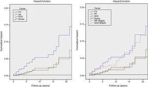 Kaplan-Meier estimates of the cumulative hazard function for mortality during follow-up. Left: cumulative hazard function for mortality&#59; right: cumulative hazard function for mortality, including sudden cardiac death and heart failure equivalents. See text for explanation. CV: cardiovascular mortality&#59; HF: heart failure mortality&#59; HF+Equiv: heart failure mortality+ equivalents&#59; Stroke: stroke related mortality&#59; SCD: sudden cardiac death mortality&#59; SCD+Equiv: sudden cardiac death mortality + equivalents.