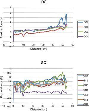 Results of trackability measurement of the catheters by force-distance curves. DC: diagnostic catheters&#59; GC: guide catheters.
