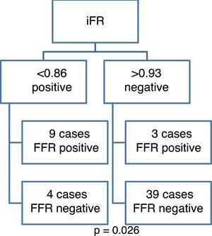 Flowchart of concordant and discordant instantaneous wave-free ratio (iFR) and fractional flow reserve (FFR) measurements.
