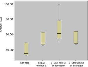 Comparison of SCUBE1 levels between the groups. ST: stent thrombosis&#59; STEMI: ST-elevation myocardial infarction.