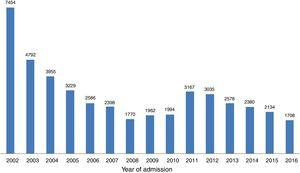 Changes in numbers of patients per year included in the ProACS registry.