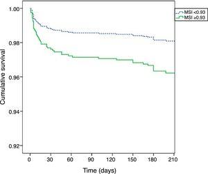 Kaplan-Meier curves for six-month mortality according to the Modified Shock Index.