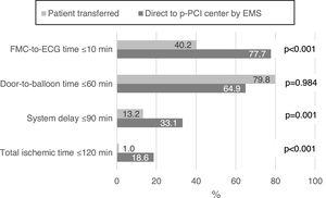 Characterization of system delay according to whether the patient was transferred or was taken directly to the pPCI center by the EMS. ECG: electrocardiogram&#59; EMS: emergency medical services&#59; FMC: first medical contact.
