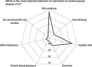 Knowledge on behaviors for prevention of cardiovascular diseases. a Percentage of participants identifying each behavior as the most important for prevention of cardiovascular disease. Other behaviors included the intake of multivitamins, regular weighing, regular blood tests, and regular general check-ups.