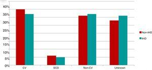 Incidence of the main causes of death in the two study groups&#46; CV&#58; cardiovascular&#59; <span class=