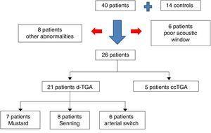 Flowchart of patient inclusion. <span class=