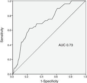 Receiver operating characteristic curve of the CRUSADE score for predicting in-hospital major bleeding in our population.