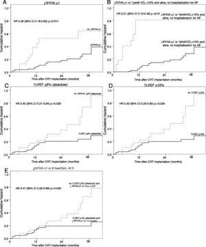 Survival curves of cumulative occurrence of major adverse cardiac events in responders or non-responders to cardiac resynchronization therapy according to the most strongly predictive response criteria. (A) Criterion of ↓NYHA ≥1; (B) criterion of ↓NYHA ≥1 or ↑peak VO2>10% and alive, no hospitalization for heart failure; (C) criterion of ↑LVEF ≥5% (absolute); (D) criterion of ↑LVEF ≥15%; (E) criterion of ↑LVEF ≥5% (absolute) and ↓NYHA ≥1 or ↑HeartQoL ≥0.5. ↑: higher: ↓: lower; CI: confidence interval; CRT: cardiac resynchronization therapy; HF: heart failure; HR: hazard ratio; LVEF: left ventricular ejection fraction; NYHA: New York Heart Association functional class; QoL: HeartQoL quality-of-life score.