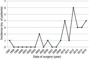 Increased diagnosis of PF over the years with a peak of cases in 2012 (n=6).