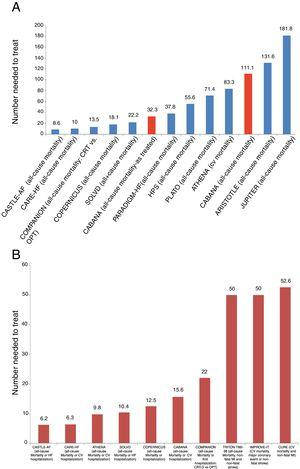 Clinical events in some of the main cardiovascular trials. (A) and (B) show the number of patients who need to be treated for a fatal event to be prevented (A), or for a fatal event or hospitalization to be avoided (B). We chose to include trials of different cardiovascular interventions that have demonstrated significant benefit in the prevention of these events. Interpretation of these graphs shows that among all these interventions whose benefit has been demonstrated in landmark trials, and most of which have led to indications in the guidelines, the interventions with more benefit, as represented by a larger number of lives saved or hospitalizations avoided, are those with a smaller number needed to treat to prevent one event. As such, interventions with most benefit as measured by the number needed to treat are those which are located closer to the origin on the x axis. Furthermore, in (A) the results of CABANA are highlighted in red for two different reasons: first, inclusion of the results of the as-treated analysis, with an NNT of 32.3, and secondly, inclusion of the results of the ITT analysis, which were not significant due to the small sample size. However, CABANA shows a larger, albeit non-significant, impact than the novel oral anticoagulants and statins in some populations. Randomized trials for: AF – CASTLE-AF and CABANA; cardiac resynchronization therapy – CARE-HF and COMPANION; beta-blockers – COPERNICUS; angiotensin-converting enzyme inhibitors – SOLVD; PARADIGM-HF – valsartan + sacubitril vs. enalapril; statins and treatment of dyslipidemia – HPS, JUPITER and IMPROVE-IT; anti-platelet agents – CURE, PLATO and TIMI-38 TRITON; anti-arrhythmic agents – ATHENA; anticoagulants – ARISTOTLE. CV: cardiovascular; CRT: cardiac resynchronization therapy; CRT-D: cardiac resynchronization therapy-defibrillator; HF: heart failure; MI: myocardial infarction; OPT: optimal pharmacologic therapy.