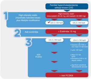 Treatment algorithm for lipid-lowering therapy in patients with familial hypercholesterolemia without known CVD. CV: cardiovascular; CVD: cardiovascular disease; LDL-C: low-density lipoprotein cholesterol; Lp(a): lipoprotein(a); PCSK9i: PCSK9 inhibitor; TOD: target organ damage.