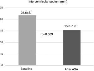 Reduction in interventricular septal thickness assessed by echocardiography at three months after alcohol septal ablation (ASA).