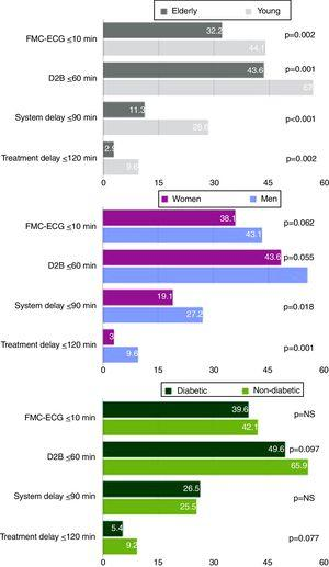 Percentages of patients in each high-risk population whose reperfusion times were within the targets recommended by the European guidelines. D2B: door-to-balloon time; ECG: electrocardiogram; FMC: first medical contact.