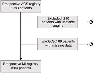 Flowchart of the patient inclusion process. ACS: acute coronary syndrome; MI: myocardial infarction.