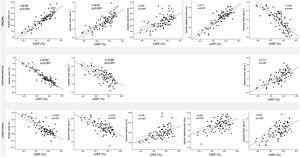 Scatter plots showing correlations between left ventricular ejection fraction (LVEF) and all myocardial deformation parameters.