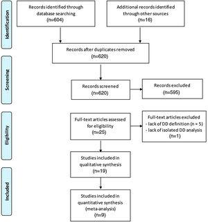 Flowchart showing search strategy for published data and selection process for inclusion in the systematic review and meta-analysis (according to the PRISMA flow Diagram12).