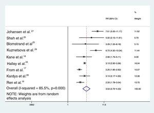 Forest plot showing the overall estimate of the association between diastolic dysfunction and cardiovascular events and/or mortality. CI: confidence interval; RR: relative risk.