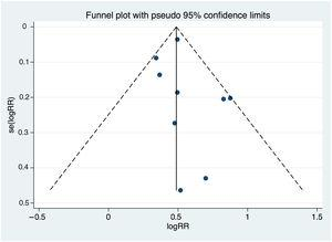 Funnel plot of the studies included in the meta-analysis for assessment of potential asymmetry and risk of publication bias.