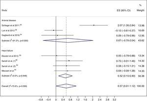 Forest plots of effect size for exercise training interventions in patients with cardiovascular disease according to clinical condition. CI: confidence interval; EPCs: endothelial progenitor cells; ES: effect size.