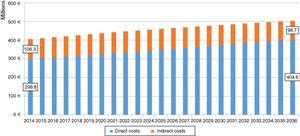 Estimated changes in direct and indirect costs (in euros) of New York Heart Association class II-IV heart failure in mainland Portugal between 2014 and 2036.