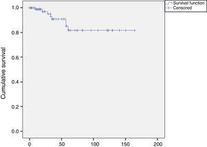 Kaplan-Meier survival curve showing months elapsed from surgery to the event (restenosis or last assessment without restenosis); eight restenosis lesions were identified, a rate of 8% (8/100). Events occurred mostly between 25 and 52 months of follow-up.