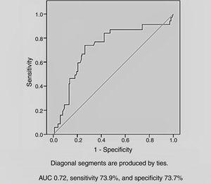 Receiver operating characteristic curve of copeptin level and contrast-induced nephropathy. AUC: area under the curve.