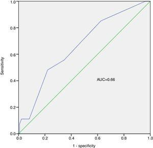 Receiver operating characteristic curve analysis of predictive ability of the EGSYS score. AUC: area under the curve.