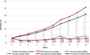 All-cause mortality by year of follow-up and stent type. BMS: bare-metal stents; SES: sirolimus-eluting stents.