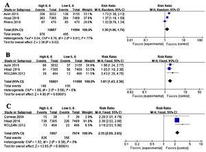 Association of IL-6 and other adverse events in atrial fibrillation (AF). (A) Forest plots of risk ratio (RR) and CI 95% for the association between IL-6 and major bleeding events in AF. (B) Forest plots of RR and CI 95% for the association between IL-6 and acute coronary syndrome events in AF. (C) Forest plots of RR and CI 95% for the association between IL-6 and all-cause mortality in AF.