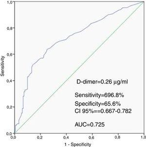 D-dimers to predict CAD severity based on receiver operating characteristic curve analysis.