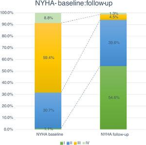 Comparison between New York Heart Association functional class at baseline and follow-up (p<0.05 for comparison).