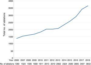 Changes in annual numbers of ablation procedures between 2006 and 2018.