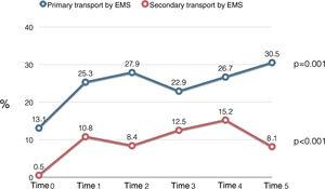 Changes in primary and secondary transport by the emergency medical services (EMS) throughout the Time Points.