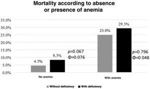 Stratification of mortality risk according to the absence or presence of anemia and iron deficiency.