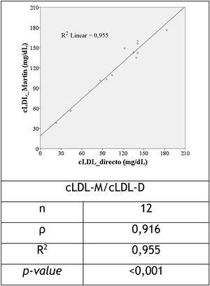 Scatter plot relating LDL-D and LDL-M cholesterol and the correlation coefficient between these variables in individuals with tryglycerides ≥400mg/dL.