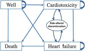 Transition states incorporated into the Markov model. In the Markov model patients begin in a state of no cardiac symptoms (i.e. well). During the next cycle, patients can remain in that state, die or be diagnosed as having cardiotoxicity or symptomatic heart failure. Patients can subsequently either remain in those states or die. Patients with cardiotoxicity may also be diagnosed with symptomatic heart failure before dying. Patients taking cardioprotective medications who can have side effects and/or discontinue the medication but do not leave the health state are represented by the oval.