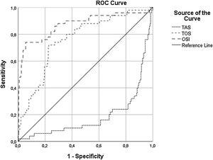 Receiver operating characteristics curve with calculated area under the curve and optimal cut-off point for oxidative stress index, total antioxidant capacity, and total oxidant status to identify the presence of contrast-induced nephropathy. OSI: oxidative stress index; TAS: total antioxidant status; TOS: total oxidant status.