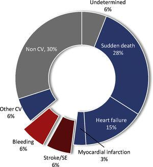 Causes of death in patients with atrial fibrillation under oral anticoagulation.73 CV: cardiovascular; SE: systemic embolism.