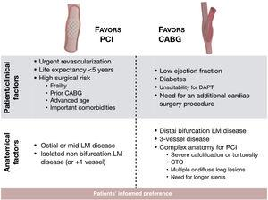 Factors influencing decision-making in left main revascularization. CABG: coronary artery bypass grafting; CTO: chronic total occlusion; DAPT: dual antiplatelet therapy; LM: left main; PCI: percutaneous coronary intervention.