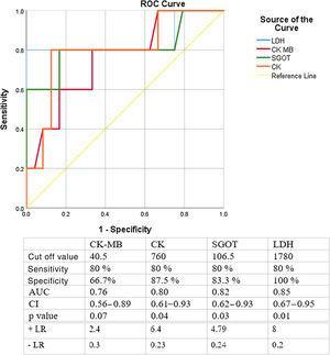 Laboratory cutoff values for DCM development - ROC curve. Legend: AUC: area under the curve; CI: confidence interval; CK: creatine kinase; CK-MB: Creatine kinase isoform muscle-brain; LDH: lactate dehydrogenase; + LR: positive likelihood ratio; - LR: negative likelihood ratio; SGOT: serum glutamic oxaloacetic transaminase.