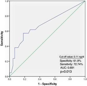 Receiver operating characteristic curve of troponin level and atrial fibrillation recurrence. AUC: area under the curve.