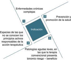 Esquema resumen de indicaciones terapéuticas de la fitoterapia. Elaboración propia.