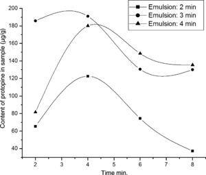 Effects of emulsification time on the extraction protopine. Experimental conditions – emulsions: volume ratios of rubber emulsifier to kerosene to internal strip phase (0.1M sulfuric acid aqueous solution) are 1:12:7; emulsification speed is 10,000rpm; C. majus alcohol extracts aqueous solution (pH 12) is feed phase; 10mL of the emulsion is dispersed 40mL the feed phase for 4min at 150rmp of magnet stirring speed.