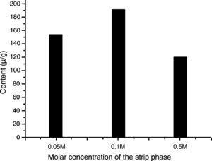 Effects of concentration of sulfuric acid aqueous solution in the strip phase on the ELME protopine efficiency. Experimental conditions – emulsions: volume ratios of rubber emulsifier to kerosene to internal strip phase are 1:12:7; emulsification speed is 10,000rpm; C. majus alcohol extracts aqueous solution (pH 12) is feed phase; 10mL of the emulsion is dispersed 40mL the feed phase for 4min at 150rmp of magnet stirring speed.