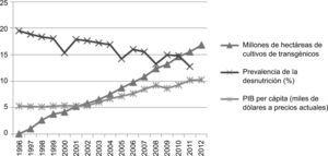 Superficie mundial de cultivos transgénicos, prevalencia de la desnutrición y PIB per cápita.