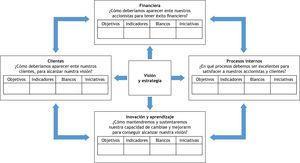 El Cuadro de Mando Integral proporciona una estructura para transformar una estrategia en términos operativos.