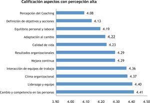Aspectos con percepción alta del Coaching en las organizaciones