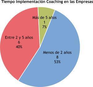 Tiempo de implementación del Coaching en las empresas