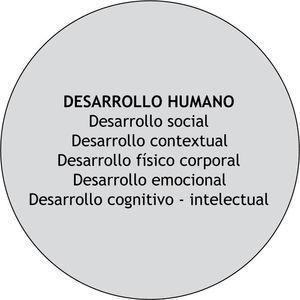 Dimensión de Desarrollo Humano.