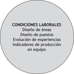 Dimensión Condiciones Laborales.